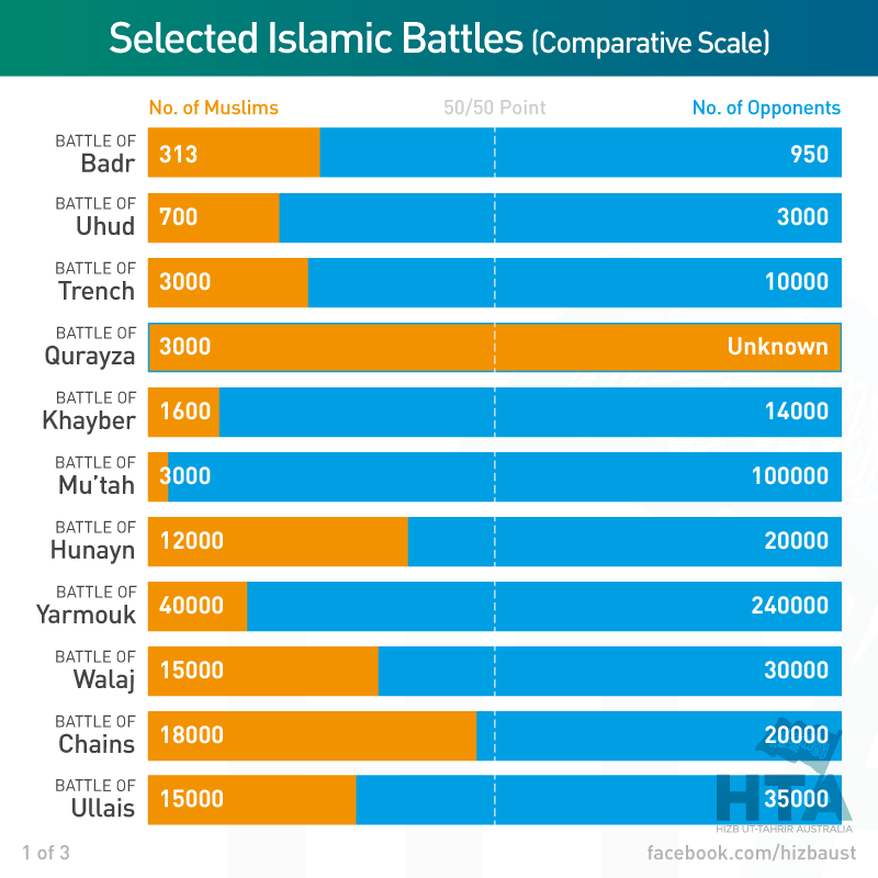 InfoGraphs – Comparative numbers in early battles of Islamic history