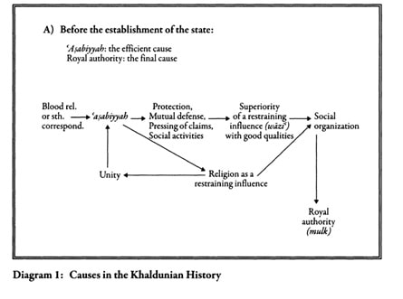 A summary of the interdependent variables involved in the development of 'Asabiyyah